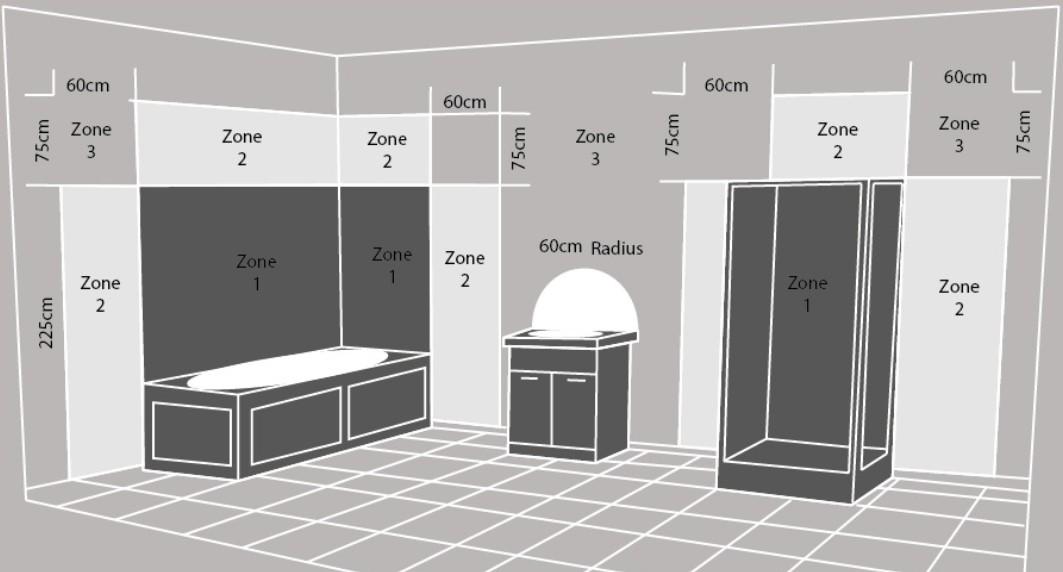 badkamerventilator veiligheidzone